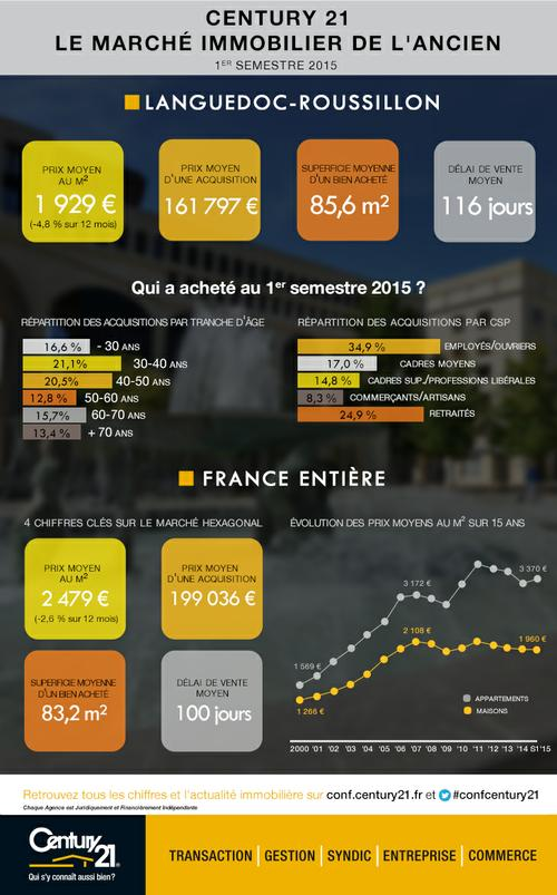 Century 21 Evolution marché immobilier 1er semestre 2015