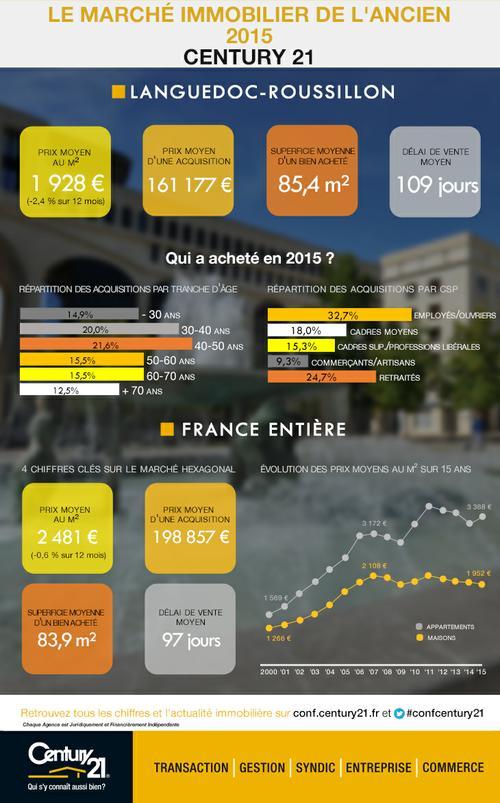 Century 21 Impact Immobilier Alès - marché immobilier 2015