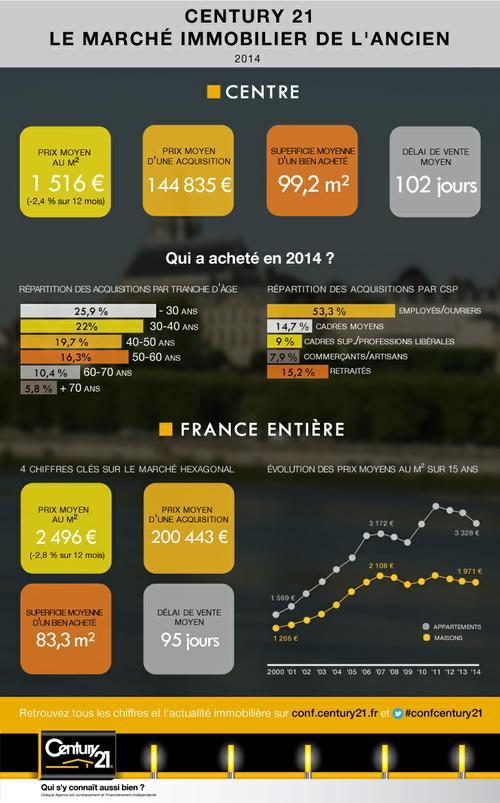 chiffres clés immobilier 2014 prix de vente orléans 45000