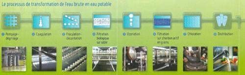 Les étapes de l'eau potable