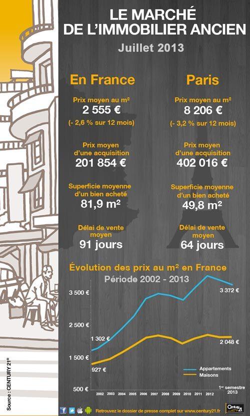 infographie century 21 conférence marché de l'immobilier francais au premier semestre 2013 apocalypse NO