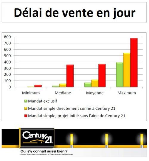 Délai de vente de maison appartement terrain sur Carquefou