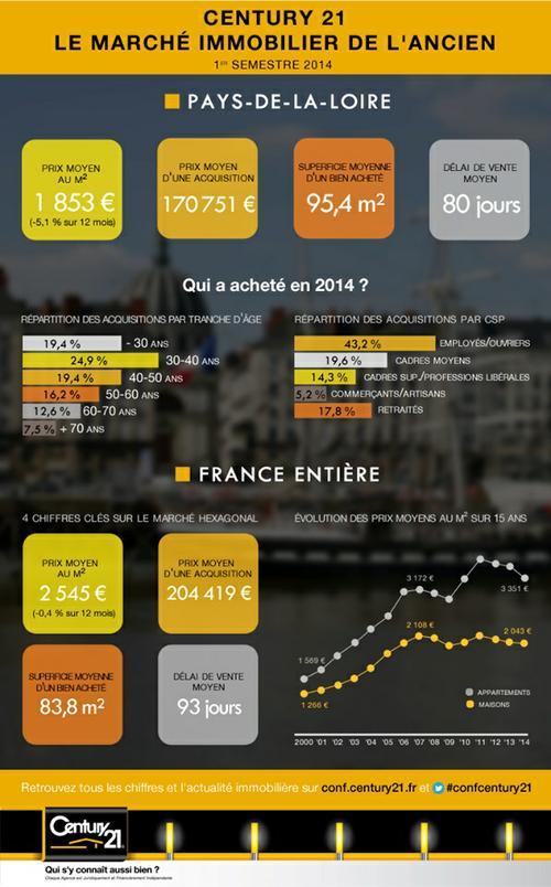Les prix de l'immobilier au permier semestre 2014 dans les Pays de la Loire
