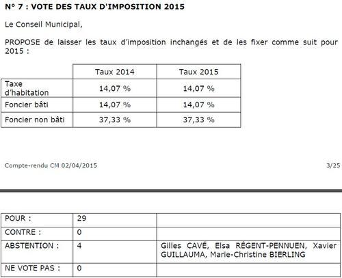 Taux d'impositions locaux sur Carquefou en 2015