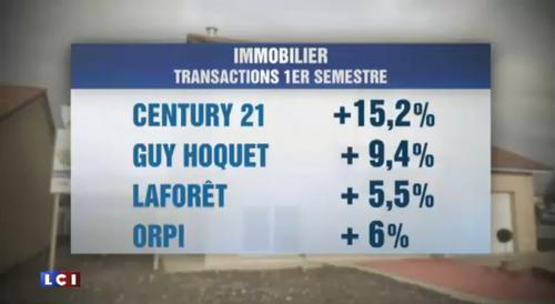 Les ventes des agences immobilières Century 21