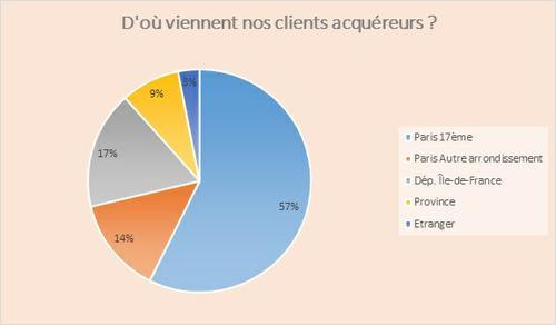 Source : Etude réalisée par Century 21 - Agence des Ternes sur un total de 125 ventes régularisées par notaires.