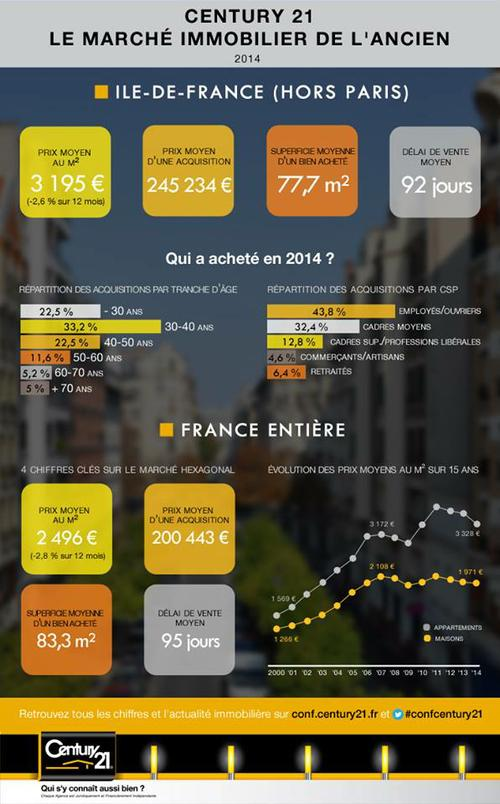 chiffres marché immobilier century 21 aars immo thiais