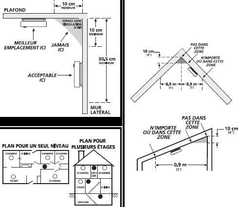 Plan d'installation