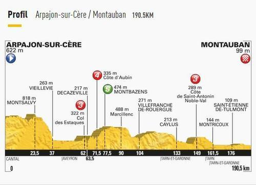 Altitude de la 7ème étape du tour de France dont l'arrivée est à Montauban