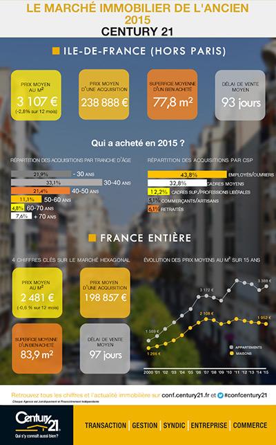 Le march immobilier de l 39 ancien en le de france for Type d habitation en france