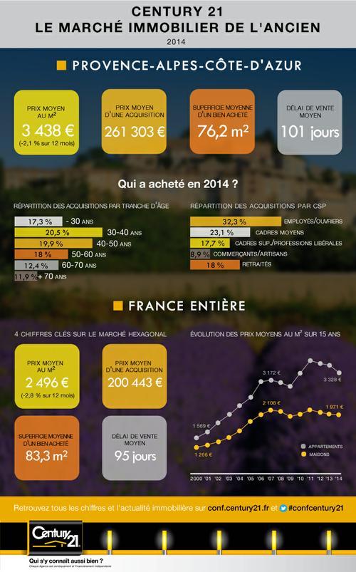 Infographie région PACA 2014